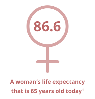 Infographic showing life expectancy of a woman that is 65 years old today is 86.6