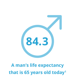 Infographic showing life expectancy of a man that is 65 years old today is 84.3