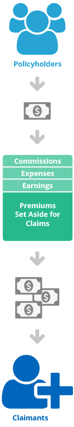 Infographic showing policyholder money going to premiums set aside for claimants