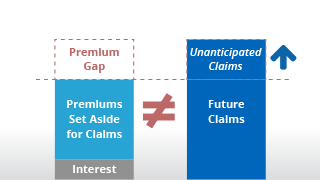 infographic showing adding a premium gap covers unanticipated claims