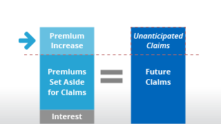 infographic showing the premium increases cover unanticipated claims